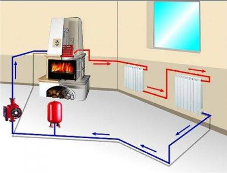 Как подобрать систему отопления