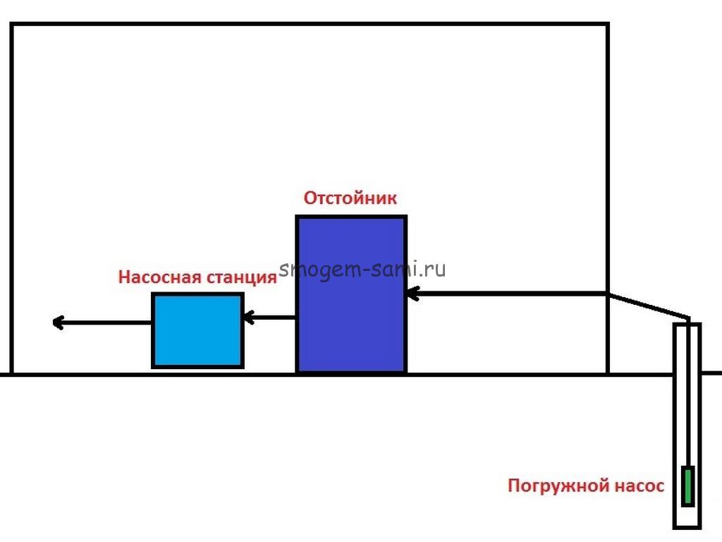 забор воды из скважины схема водопровода