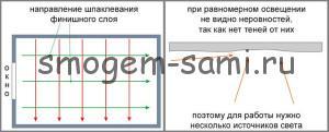 схема выполнения первого и второго слоя шпаклевки