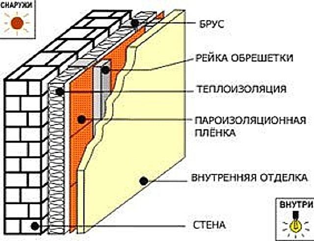 Внутренняя теплоизоляция фасада стен