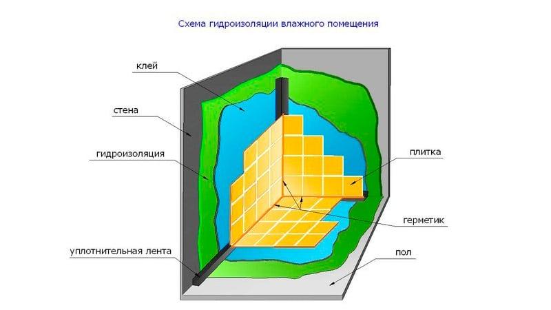Как сделать гидроизоляцию ванной комнаты. Схема
