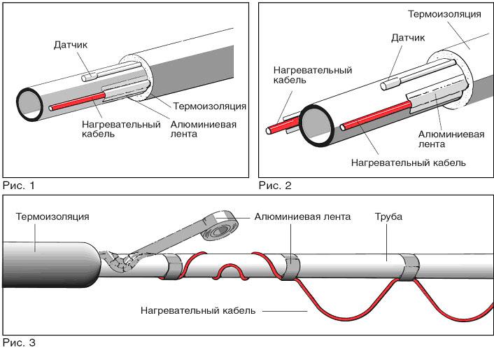 Схема обогревания труб кабелем