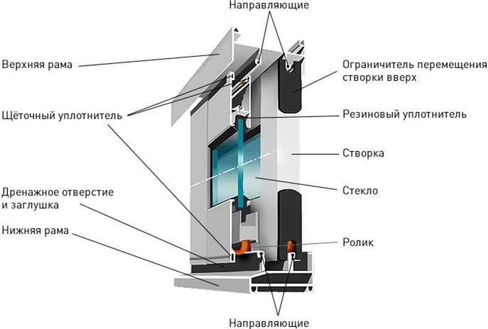 Алюминиевые системы Provedal фото2