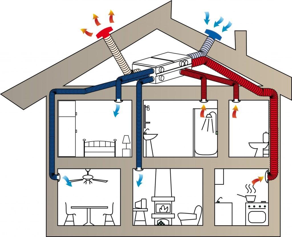 Вентиляция энергосберегающая своими руками