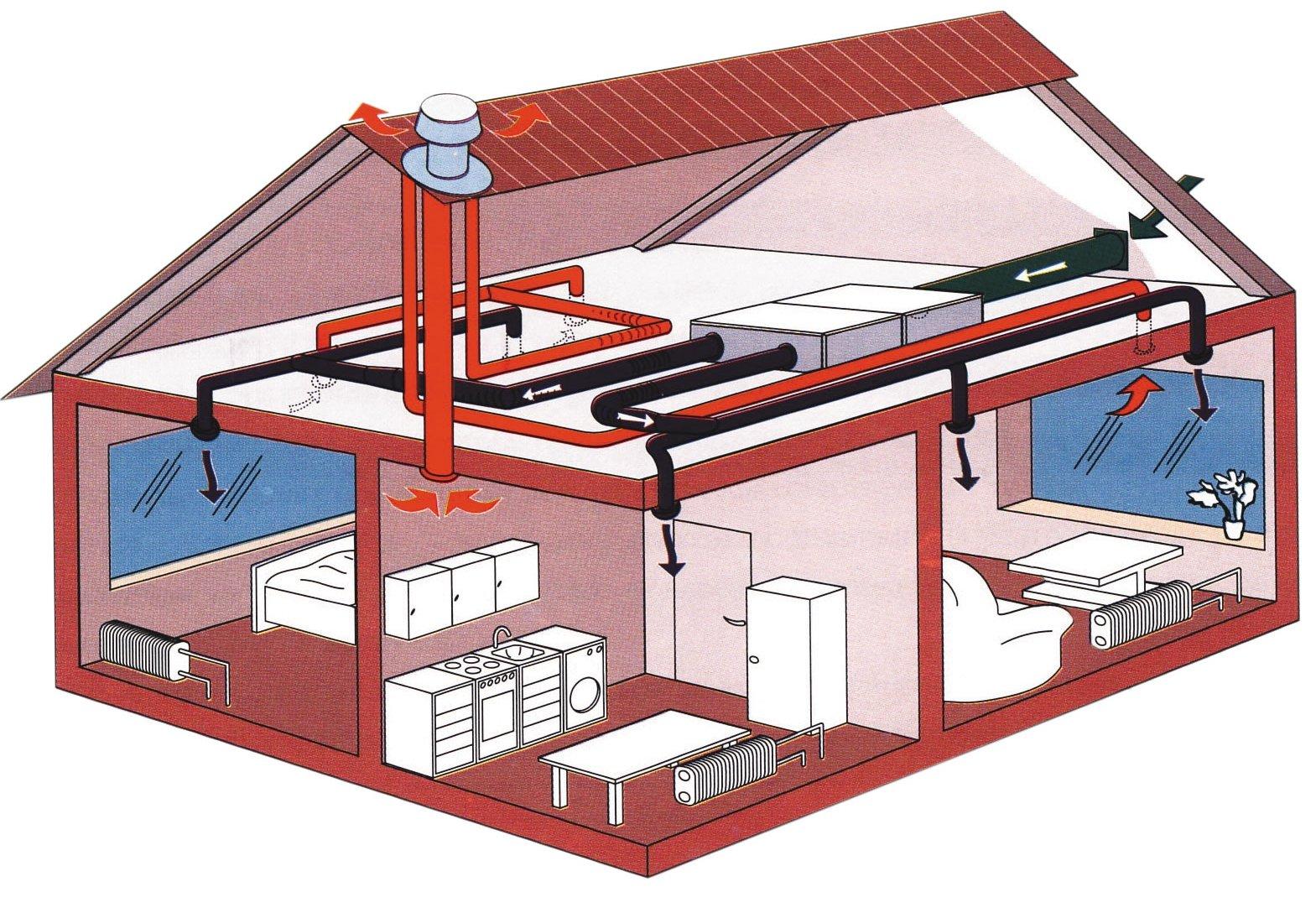 Воздушная система отопления частного дома своими руками