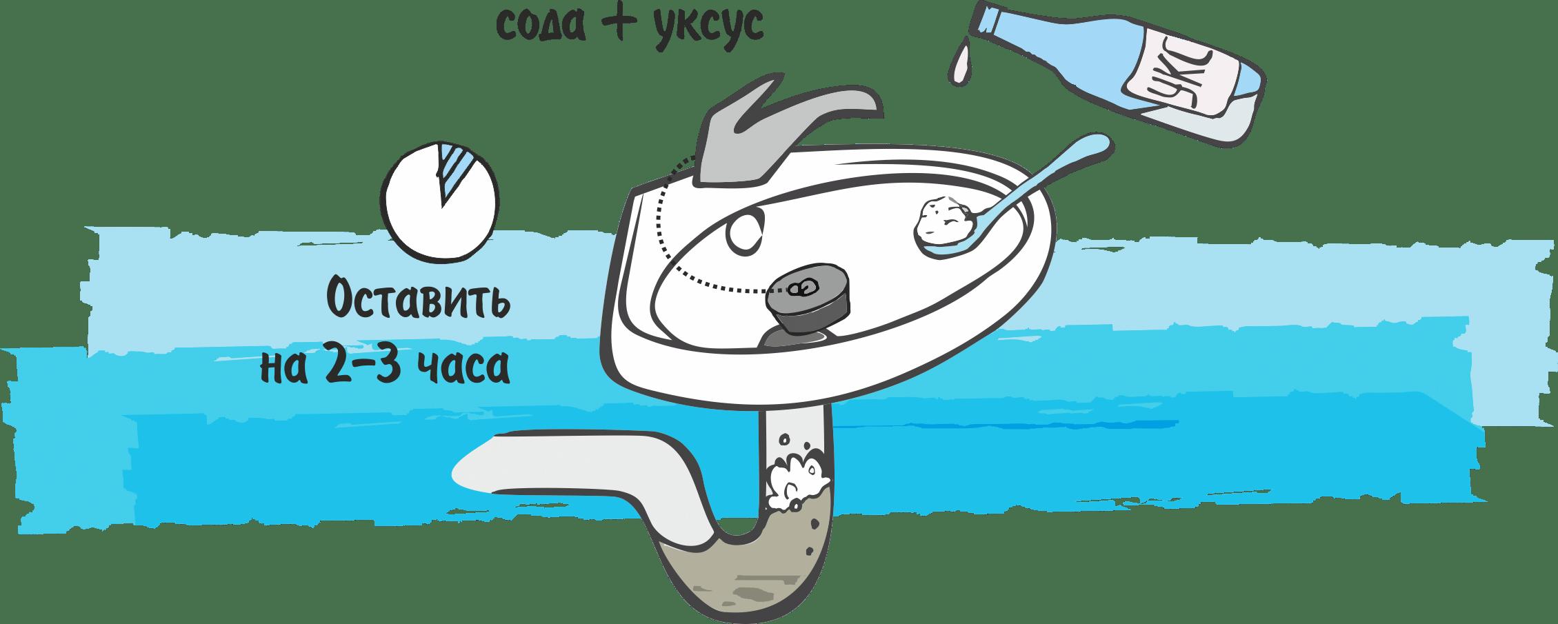 Как прочистить засор в трубе фото