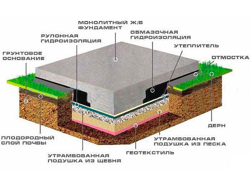 Плитный фундамент фото2
